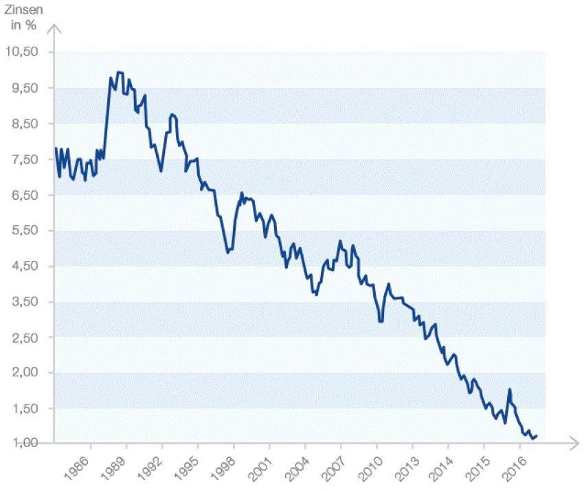 Aktuelle Zinsentwicklung
